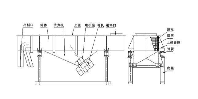 铸造砂筛选机结构图