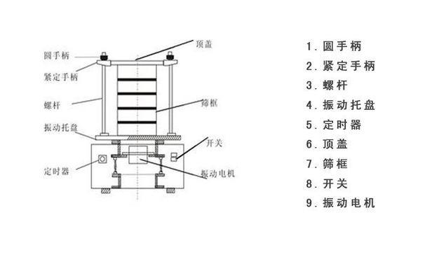 颗粒状复合肥检验筛结构图