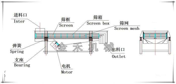 饲料直线分级筛结构图