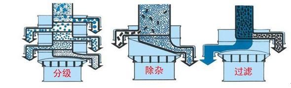 豆腐豆渣过滤筛分机