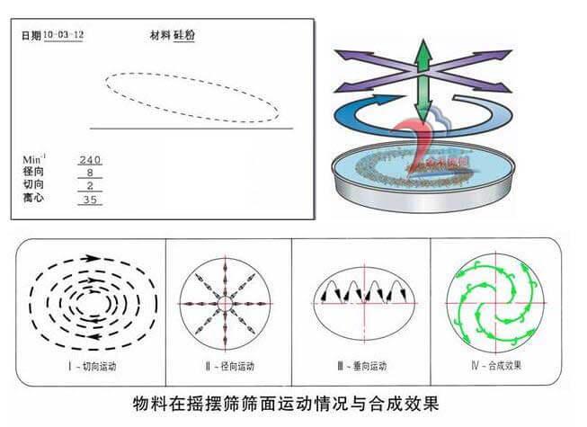 圆形摇摆筛运行工作原理图