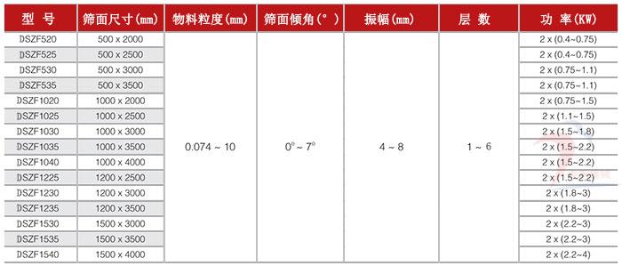 碳素材料直线振动筛技术参数