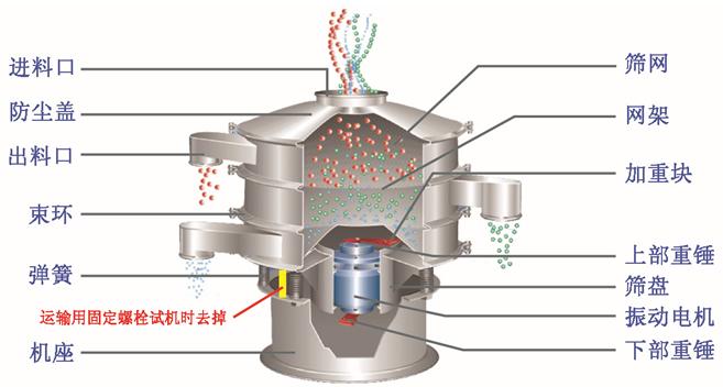 中药粉振动筛结构图