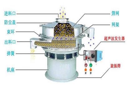 超声波振动筛结构
